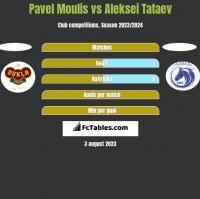 Pavel Moulis vs Aleksei Tataev h2h player stats