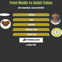 Pavel Moulis vs Daniel Trubac h2h player stats