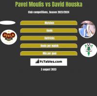 Pavel Moulis vs David Houska h2h player stats