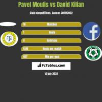 Pavel Moulis vs David Kilian h2h player stats