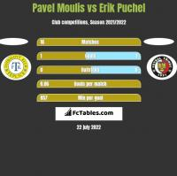 Pavel Moulis vs Erik Puchel h2h player stats