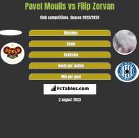 Pavel Moulis vs Filip Zorvan h2h player stats