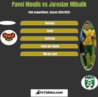 Pavel Moulis vs Jaroslav Mihalik h2h player stats