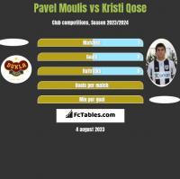 Pavel Moulis vs Kristi Qose h2h player stats