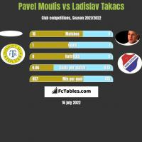 Pavel Moulis vs Ladislav Takacs h2h player stats