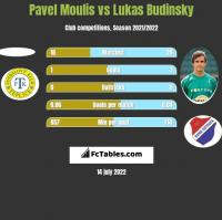 Pavel Moulis vs Lukas Budinsky h2h player stats