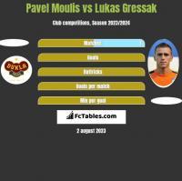 Pavel Moulis vs Lukas Gressak h2h player stats