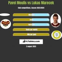 Pavel Moulis vs Lukas Marecek h2h player stats