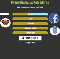 Pavel Moulis vs Petr Mares h2h player stats