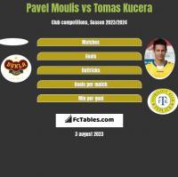 Pavel Moulis vs Tomas Kucera h2h player stats
