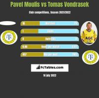 Pavel Moulis vs Tomas Vondrasek h2h player stats
