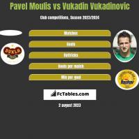 Pavel Moulis vs Vukadin Vukadinovic h2h player stats