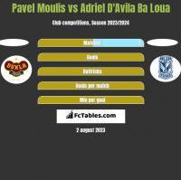 Pavel Moulis vs Adriel D'Avila Ba Loua h2h player stats