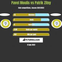 Pavel Moulis vs Patrik Zitny h2h player stats