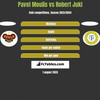 Pavel Moulis vs Robert Jukl h2h player stats