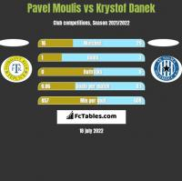 Pavel Moulis vs Krystof Danek h2h player stats