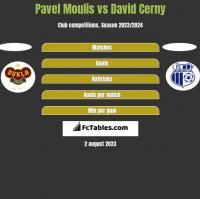 Pavel Moulis vs David Cerny h2h player stats