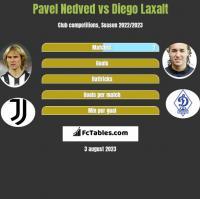Pavel Nedved vs Diego Laxalt h2h player stats
