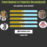 Pavel Nedved vs Federico Bernardeschi h2h player stats