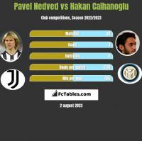 Pavel Nedved vs Hakan Calhanoglu h2h player stats