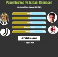 Pavel Nedved vs Ismael Bennacer h2h player stats