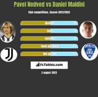 Pavel Nedved vs Daniel Maldini h2h player stats