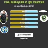 Paweł Niachajczyk vs Igor Staszewicz h2h player stats