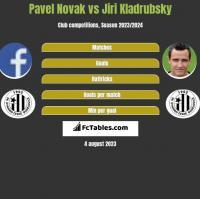 Pavel Novak vs Jiri Kladrubsky h2h player stats
