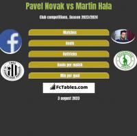 Pavel Novak vs Martin Hala h2h player stats