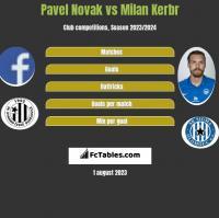 Pavel Novak vs Milan Kerbr h2h player stats