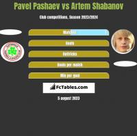 Pavel Pashaev vs Artem Shabanov h2h player stats