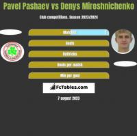 Pavel Pashaev vs Denys Miroshnichenko h2h player stats