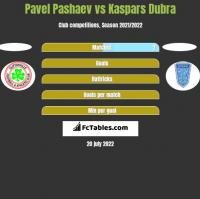Pavel Pashaev vs Kaspars Dubra h2h player stats