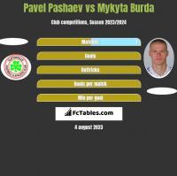 Pavel Pashaev vs Mykyta Burda h2h player stats