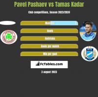 Pavel Pashaev vs Tamas Kadar h2h player stats