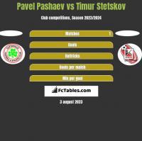 Pavel Pashaev vs Timur Stetskov h2h player stats