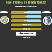 Pavel Pashaev vs Roman Vantukh h2h player stats
