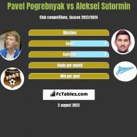 Pavel Pogrebnyak vs Aleksei Sutormin h2h player stats