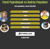 Pavel Pogrebnyak vs Andrey Panyukov h2h player stats
