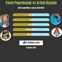 Pavel Pogrebnyak vs Artiem Dziuba h2h player stats