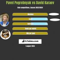 Pavel Pogrebnyak vs David Karaev h2h player stats