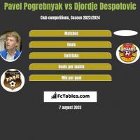 Pavel Pogrebnyak vs Djordje Despotovic h2h player stats