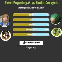 Pavel Pogrebnyak vs Fiodor Cernych h2h player stats