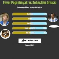 Pavel Pogrebnyak vs Sebastian Driussi h2h player stats