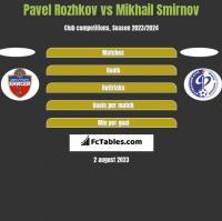 Pavel Rozhkov vs Mikhail Smirnov h2h player stats