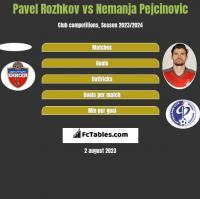 Pavel Rozhkov vs Nemanja Pejcinovic h2h player stats