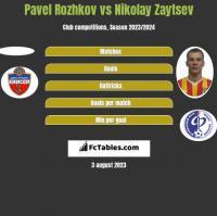 Pavel Rozhkov vs Nikolay Zaytsev h2h player stats