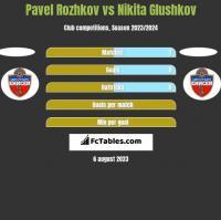 Pavel Rozhkov vs Nikita Glushkov h2h player stats