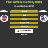 Pavel Rozhkov vs Andrey Nikitin h2h player stats