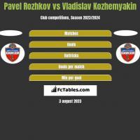 Pavel Rozhkov vs Vladislav Kozhemyakin h2h player stats